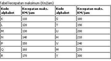 kode kecepatan